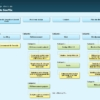 Créez une page plan de site sur Wordpress