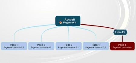 Liens javascript et transfert de pagerank