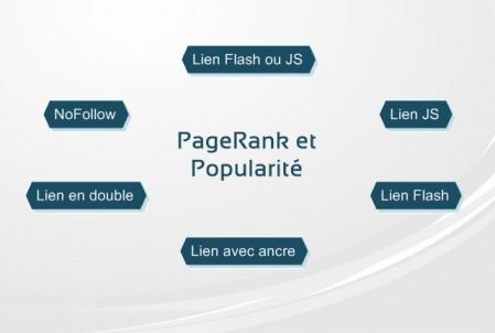 Pagerank et transfert de popularité