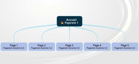 Comment Google transfert le pagerank?