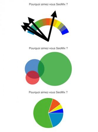 Graphiques WordPress Meter, Venn puis Pie2d