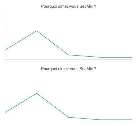 Graphiques WordPress Line, puis Sparkline