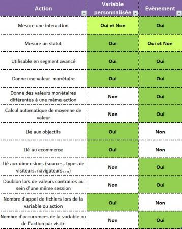 Comparaison évènement et variable personnalisée