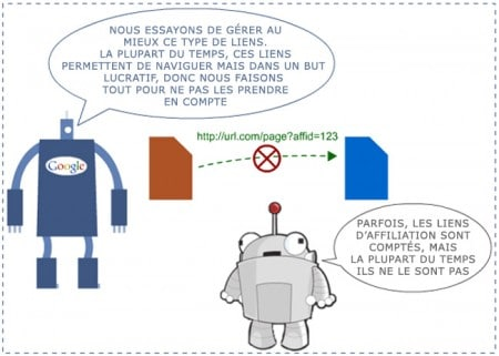 Affiliation et pagerank