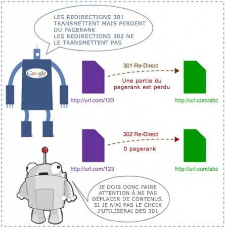 Redirections et transfert de pagerank