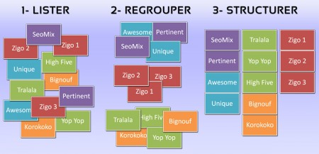 Structure de site Internet