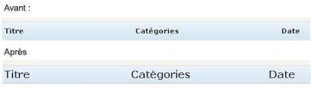 La taille des titres WordPress