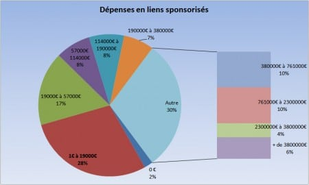 Les dépenses SEA (étude Econsultancy)