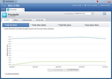 Vue synthétique de SeeUrank sur la popularité de votre site