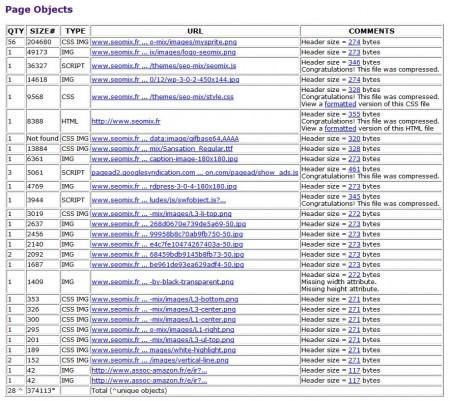 Websiteoptimization détaile chaque élément
