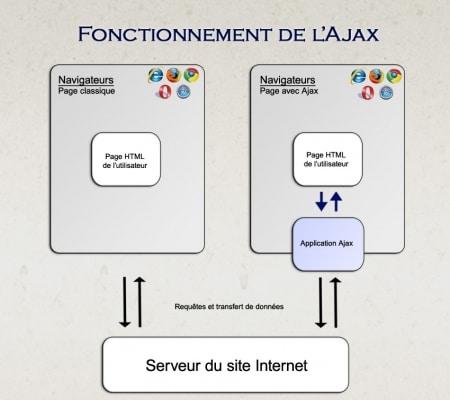 Le fonctionnement de l'Ajax