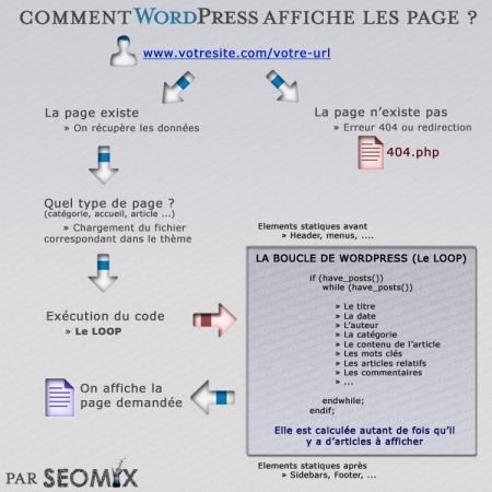 Le Loop de WordPress (Boucle)