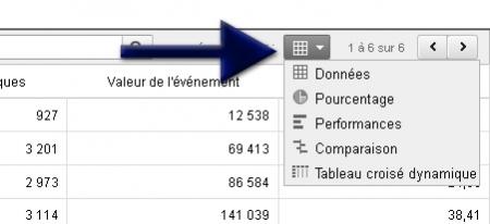 Affichage des données d'Analytics