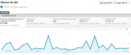Google Analytics : vitesse du site