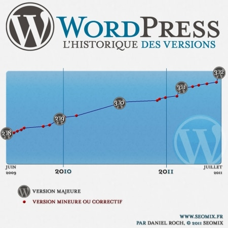 Historique des versions de WordPress
