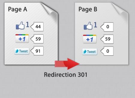 Les effets de la redirection 301 sur les réseaux sociaux
