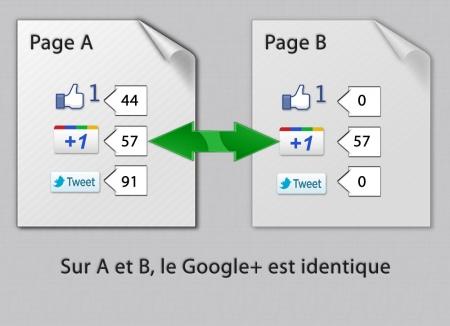 Google +1 et les rédirections 301