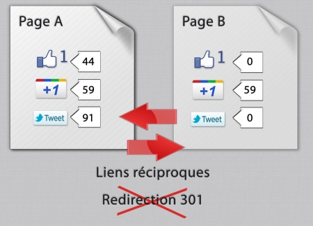 Suppression de redirection 301 et votes sociaux