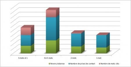 La répartition des revenus de la longue traîne
