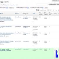 WordPress affiche les articles de tous les utilisateurs