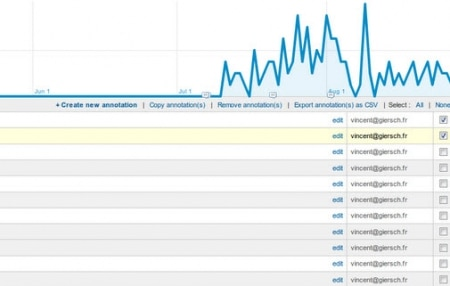 Annotations de Google Analytics