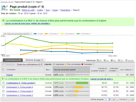 Un AB testing gagnant dans Google Website Optimisez