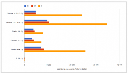 JSPerf: résultats d'un test