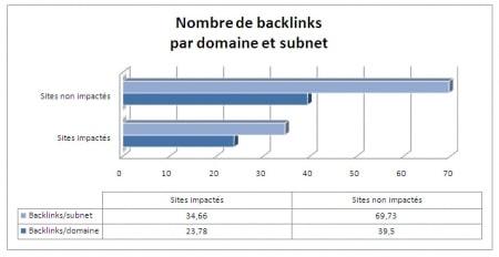 Répartition des backlinks par domaine et subnet