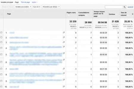 Les données de Google Analytics sans tri pondéré