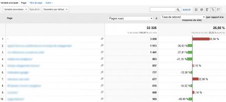 Tri des données de Google Analytics par rapport à la moyenne du site