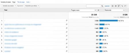 Tri des données de Google Analytics selon leur part dans l'ensemble du site