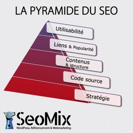 La pyramide SEO