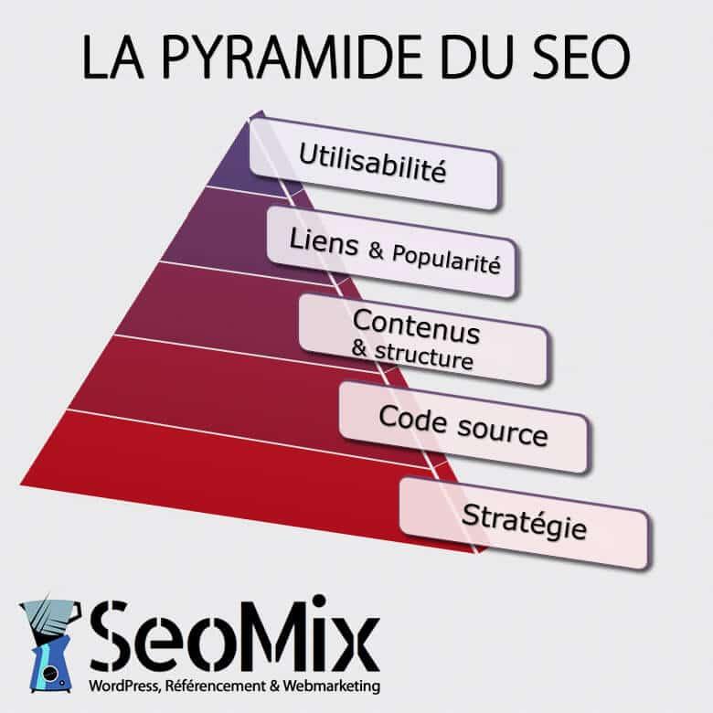 0375fcd0f08 La pyramide SEO 5 paliers pour votre référencement