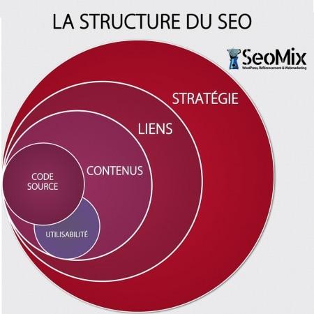Structure du SEO