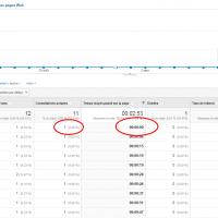 Google Analytics et le temps passé sur la dernière page