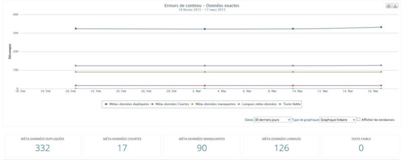 Analyse du contenu Analytics SEO