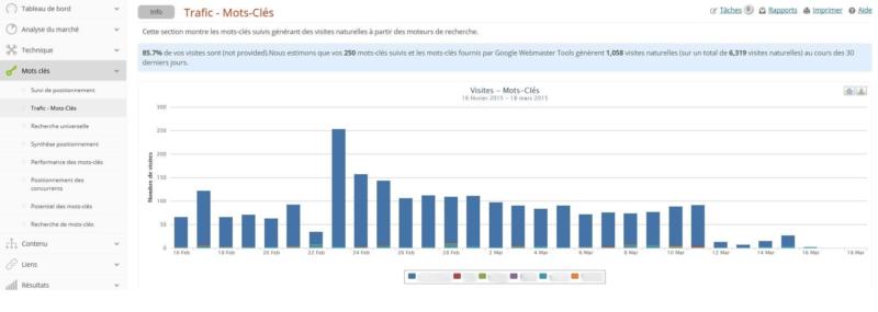 Trafic par groupe de mots clés sur Analytics SEO