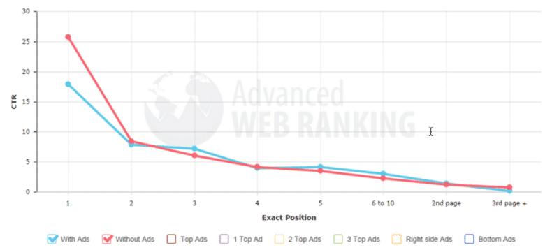 Les taux de clics dans Google