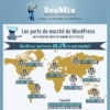 La place de WordPress dans le monde