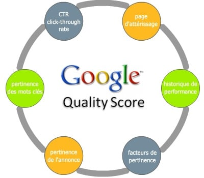 Le score de qualité de Google Adwords