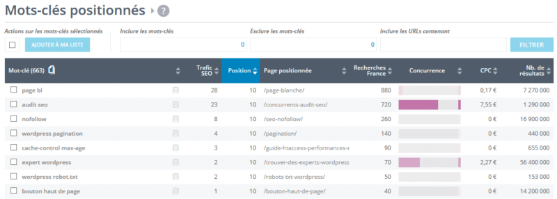 SEO Benchmark mots clés positionnes yooda insight
