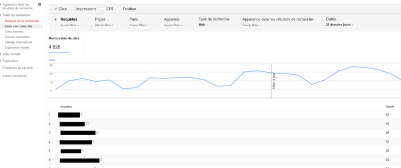 tableau de la search console reprenant les requêtes tapées par les utilisateurs