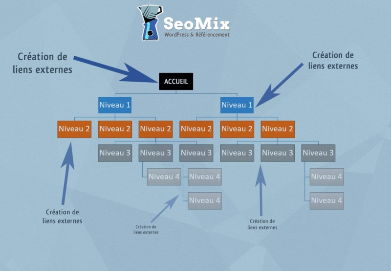Backlinks et structure SEO en silos