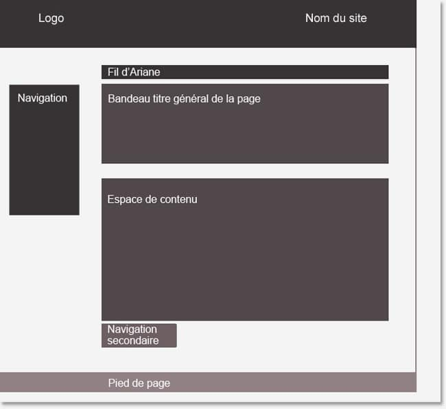 Zoning pour site Web