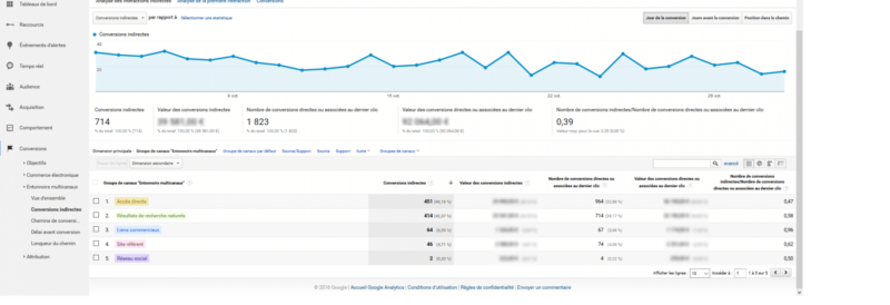 Conversions indirectes google analytics