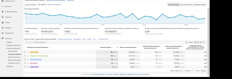Conversions indirectes google analytics