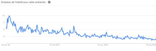 "courbe de tendance sur ""poker en ligne"""