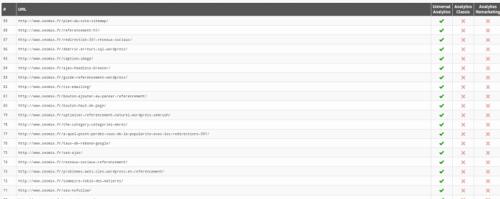 Vérification de la présence du code analytics avec google