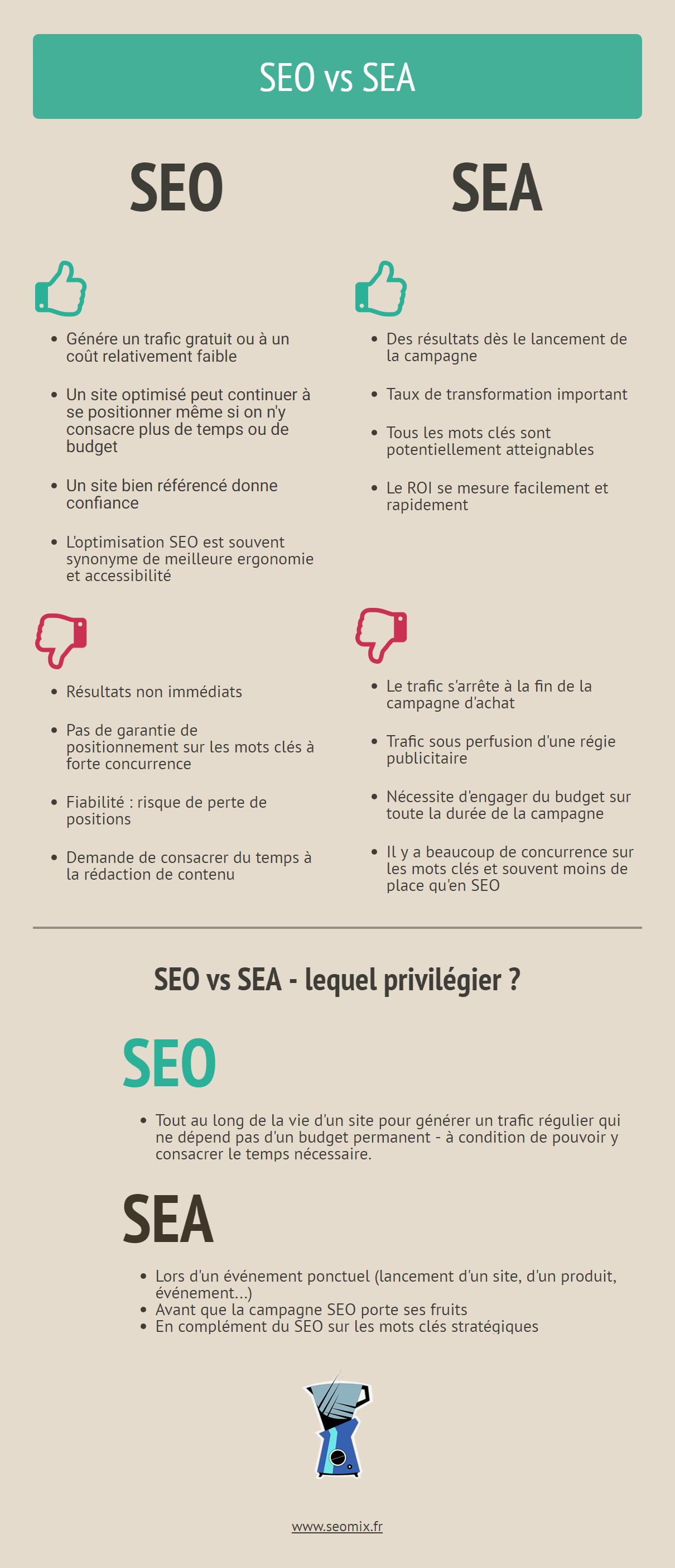 Sem Seo Sea Smo Definitions Et Avantages