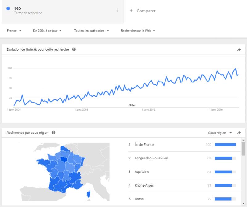 Google Trends pour analyser l'évolution d'une tendance et les chutes de trafic